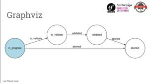 composant workflow de Symfony